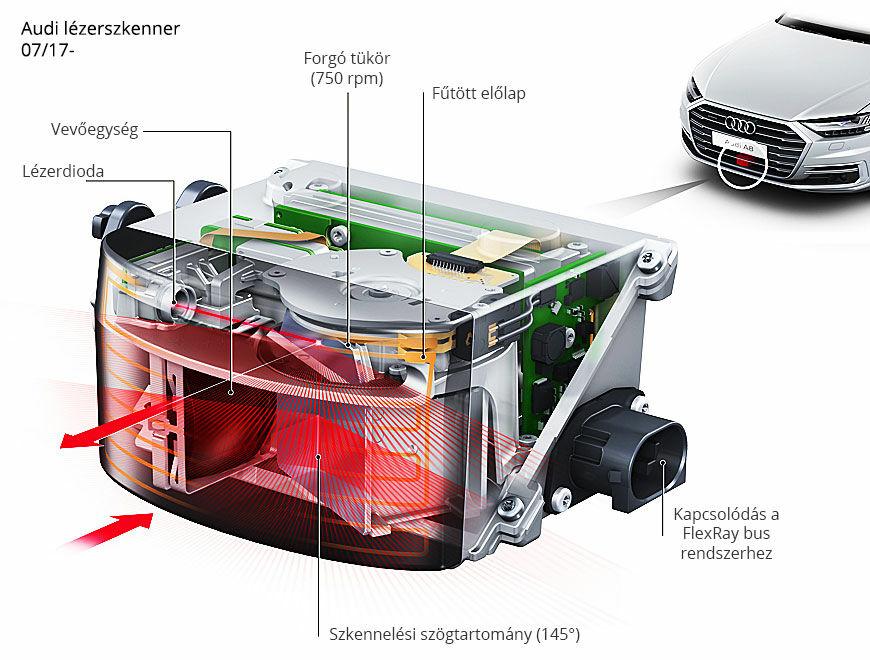 Audi lézerszkenner